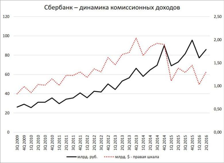 Сбербанк - динамика комиссионных доходов