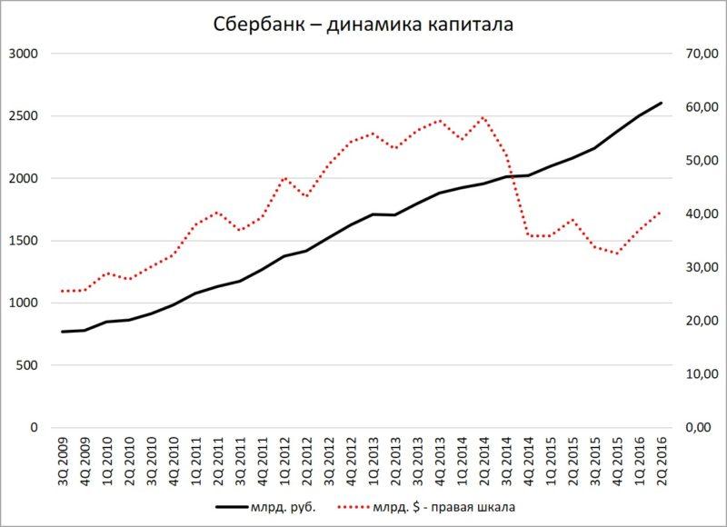 Сбербанк - динамика капитала