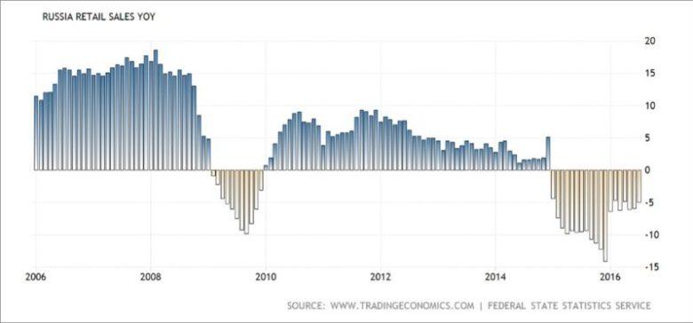 Динамика розничных продаж в России