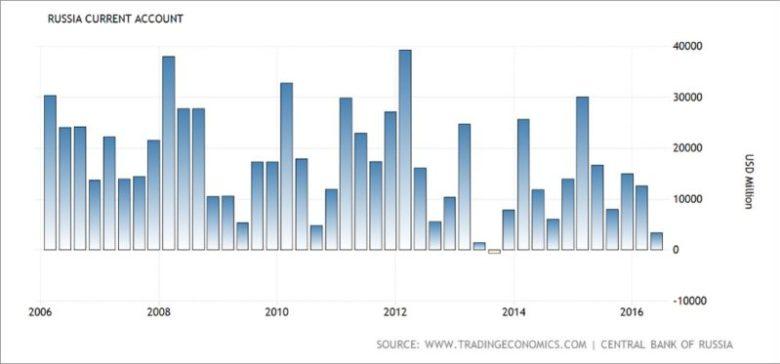 Россия - динамика текущего счета