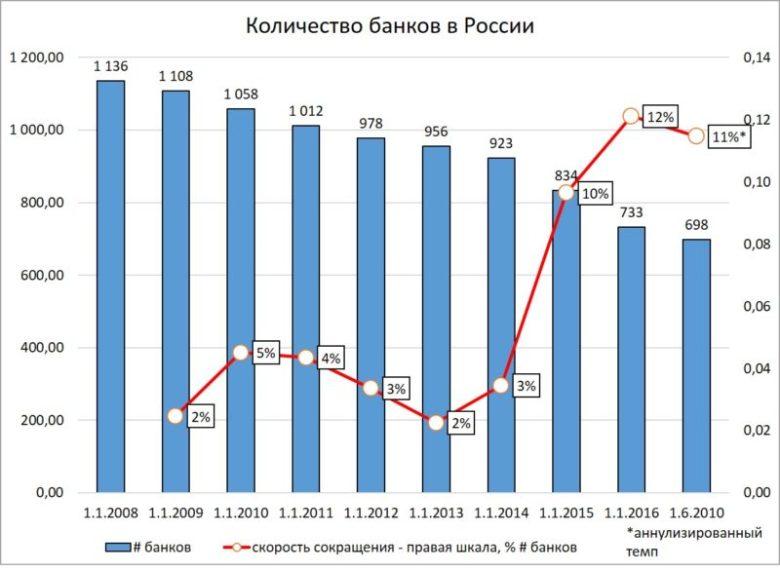 Количество банков в России