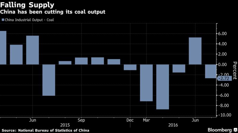 Снижение производства угля в Китае