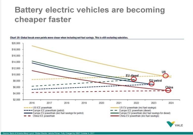Электромобили становятся все дешевле относительно автомобилей с двигателем внутреннего сгорания