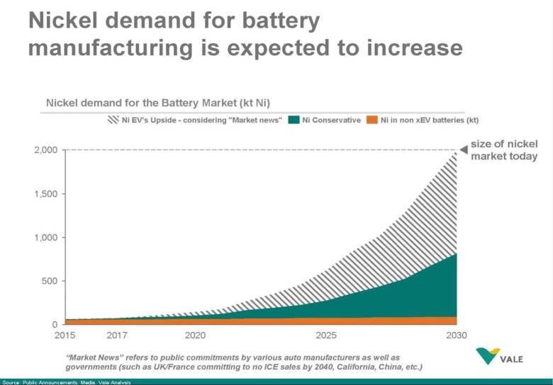 Рост спроса на никель для электромобилей