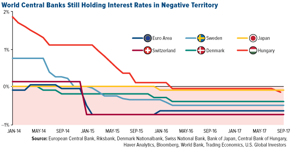 Кредитно-денежная политика в основных ЦБ мира крайне мягкая