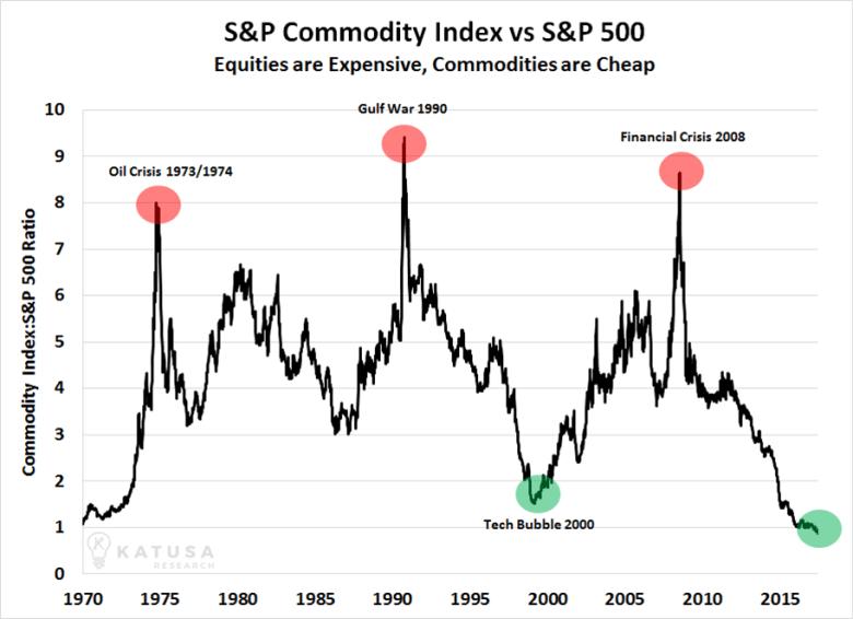 Сырьевой индекс S&P к S&P500. Акции дорогие, сырье дешевое