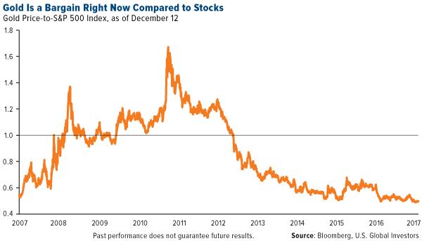 Золото дешево относительно акций