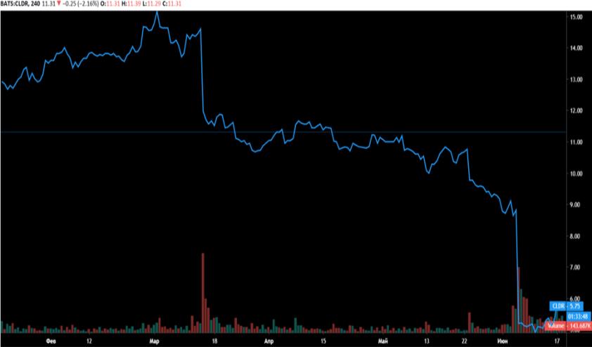 Cloudera (NYSE - CLDR)