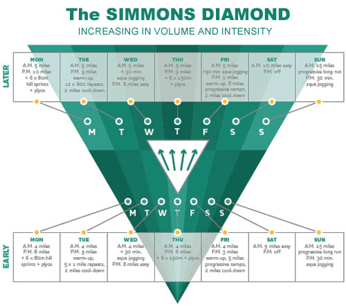 Simmons Diamond