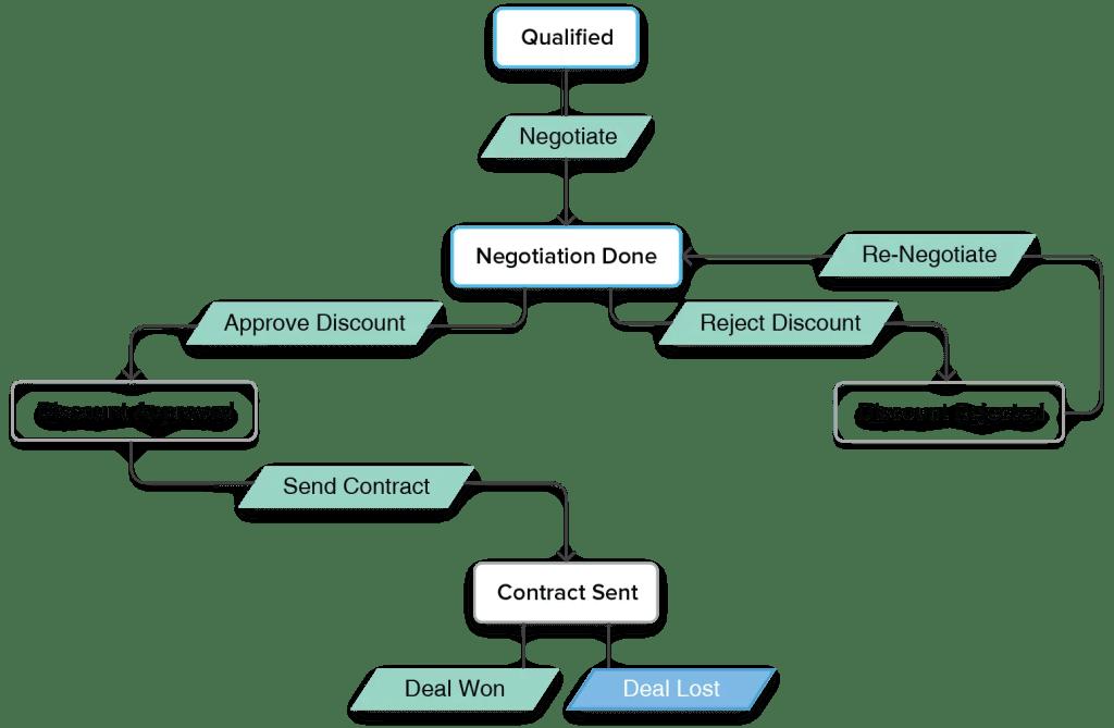 zoho crm blueprint workflow