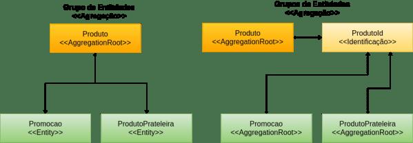 Exemplo de modelagem de uma agração