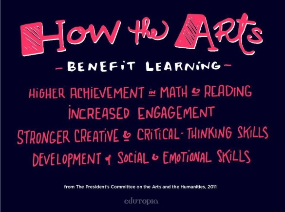 Arts Benefit Learning