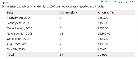 Hostgator Affiliate Commission
