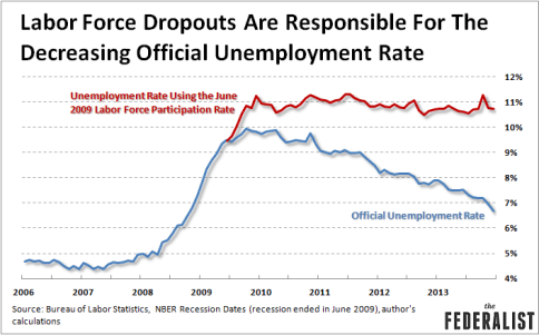 Labor-Force-Dropouts-Drive-Lower-Unemployment-Rate-TheFederalist