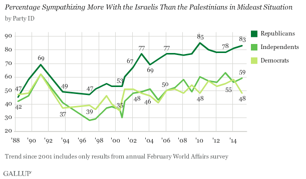 Less Than 50% of Democrats Now Support Israel Despite Terror Threats – Jews Leaving Party?