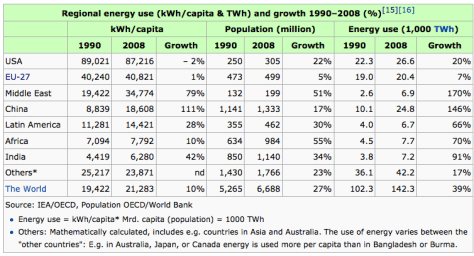 World-Regional-energy-use