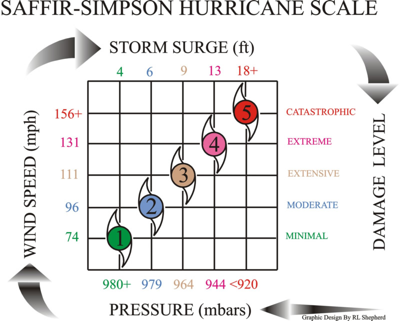 Image result for categories of storms and hurricanes