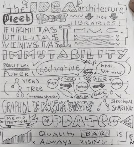 Sketch Notes on The Idea Architecture
