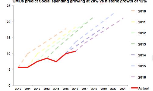 Source: CMO Surveys 2010 - 2016
