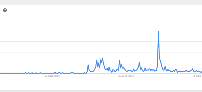 Google Trends for ISIS (UK)