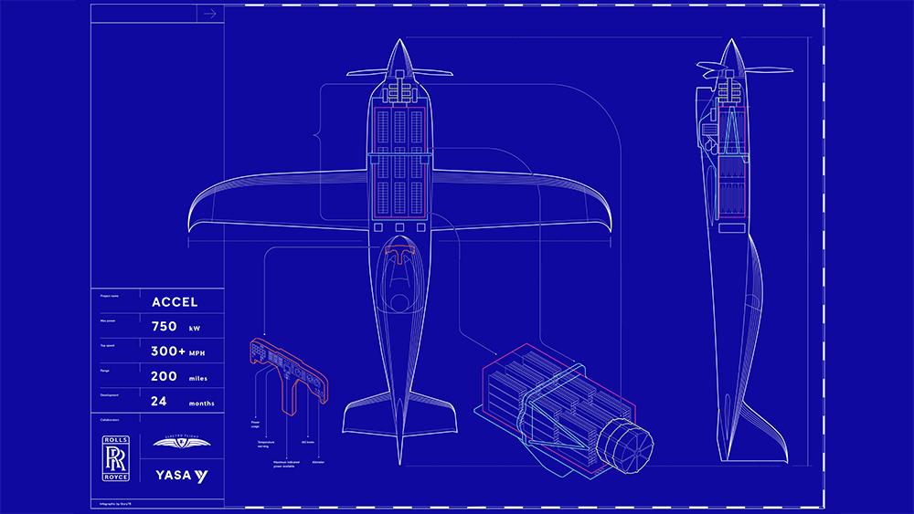 rolls royce plane - Accel, la avioneta eléctrica más veloz jamás creada por Rolls Royce