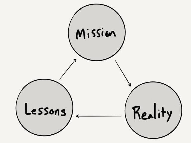 AAR Process