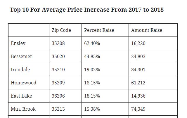2018 Birmingham Real Estate Market Analysis