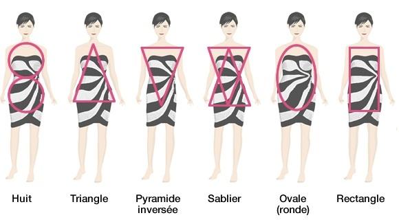 quelle morphologie pour quelle robe