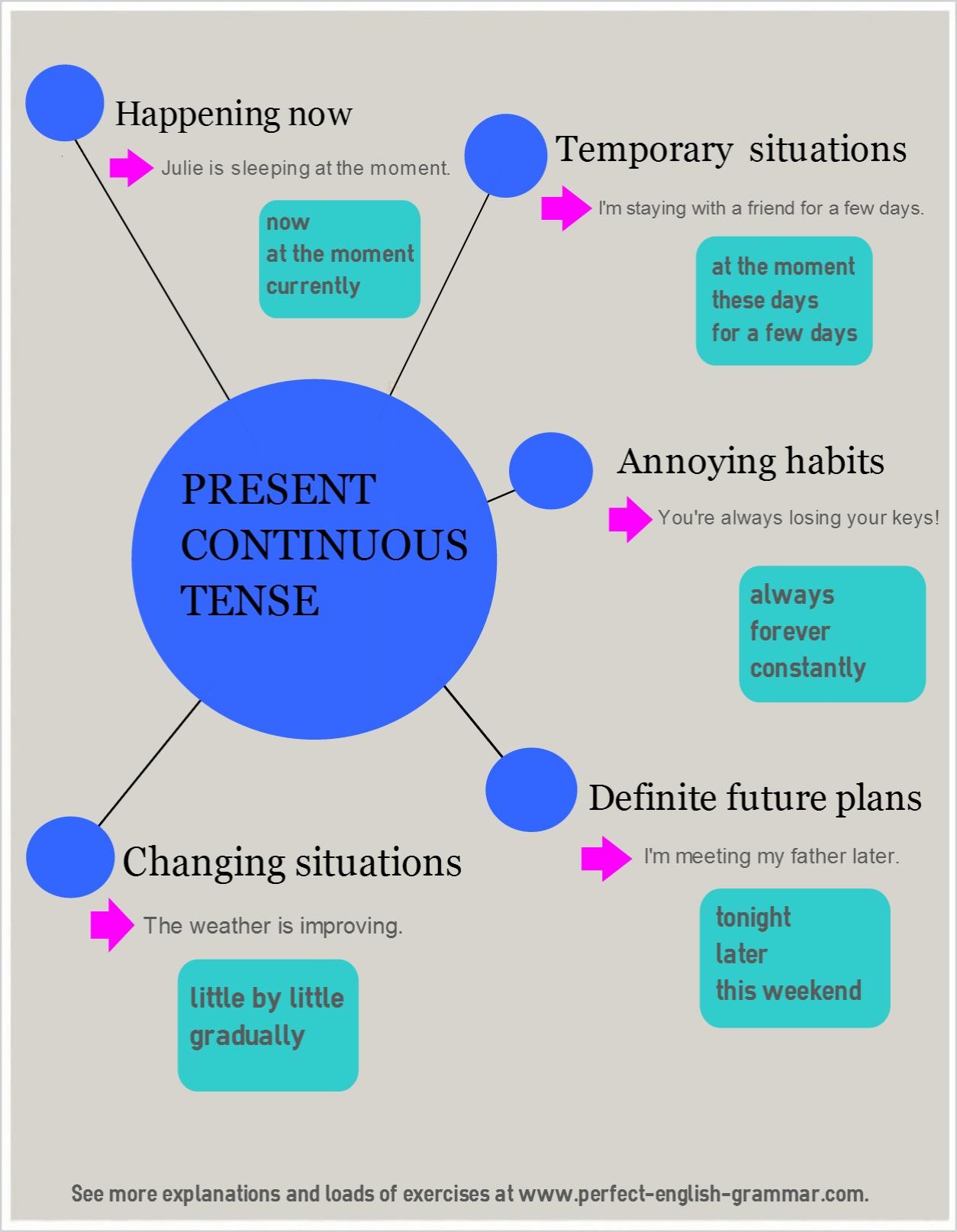 English Verb Tenses Present Continuous