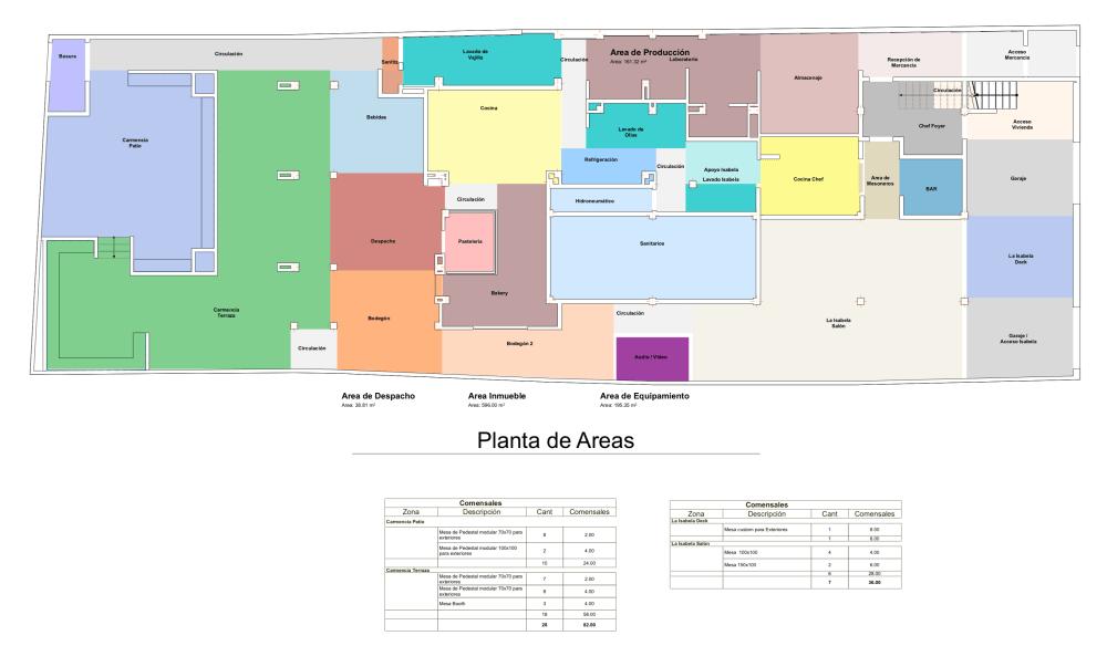 Propuesta de areas y rentabilidad