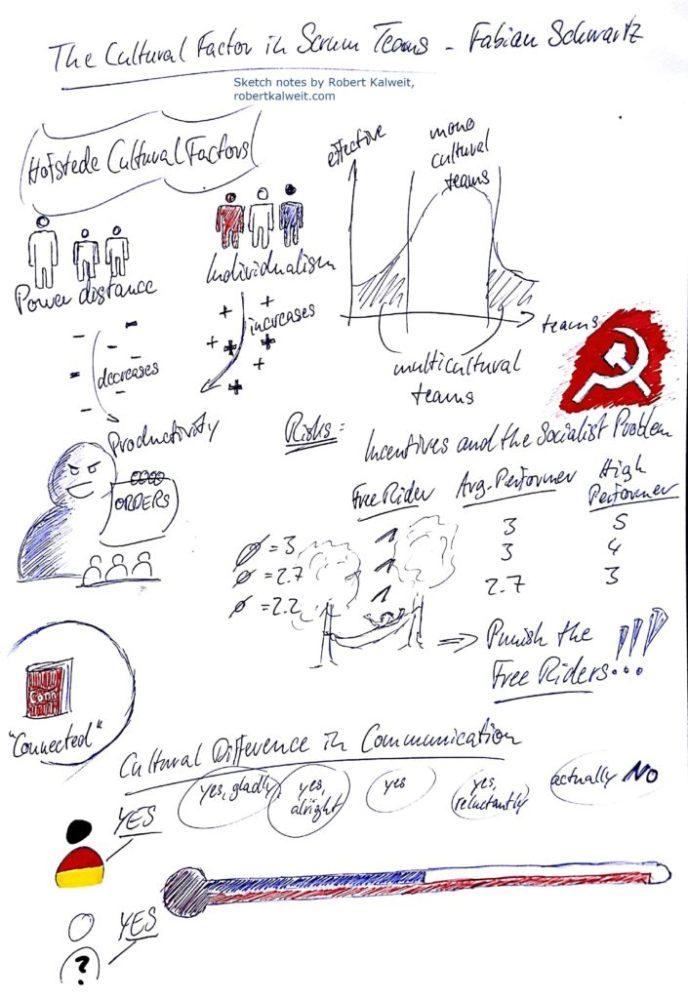 SGLON18 sketch notes - Cultural Factor in Scrum Teams