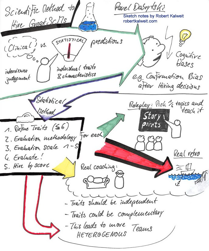 Global Scrum Gathering Vienna 2019 - Sketch notes: Hiring Great ScrumMasters by Pavel Dabrytski