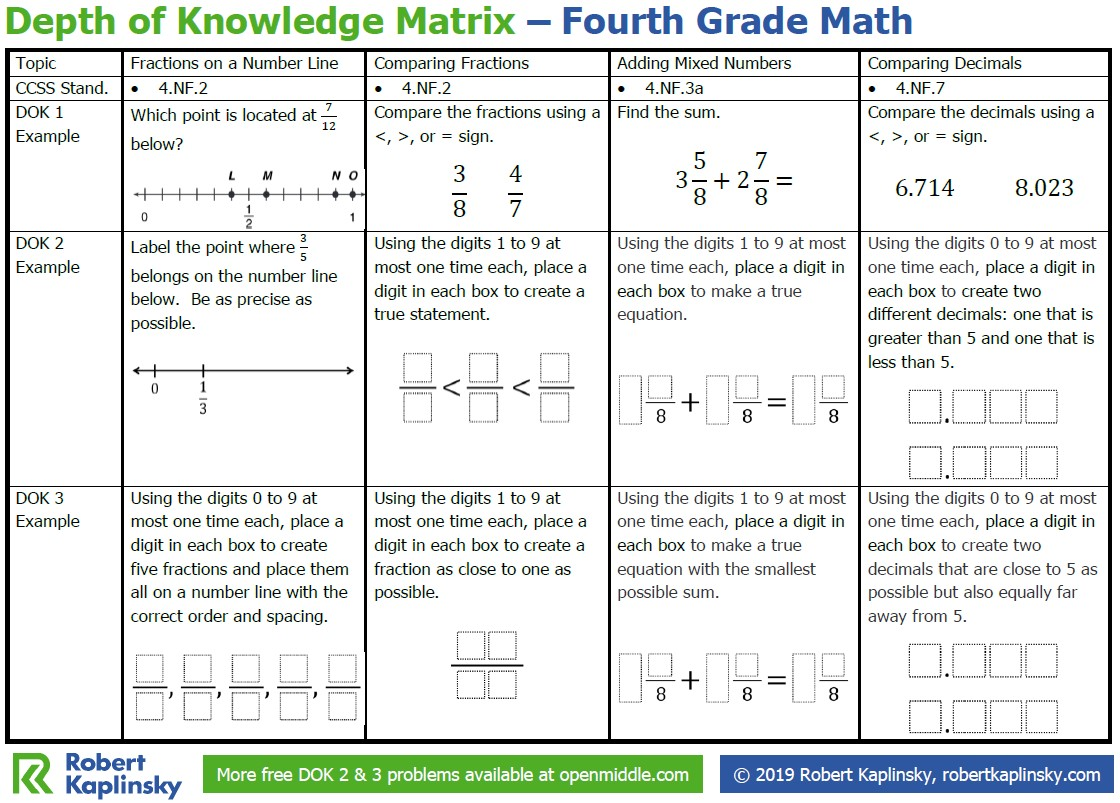Depth Of Knowledge Matrix 4th Grade