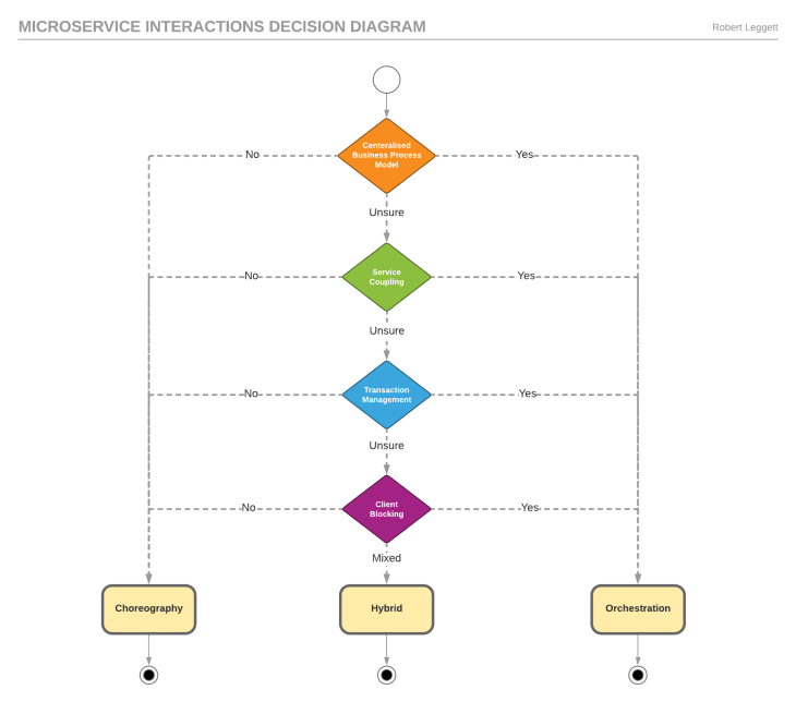 Microservice interactions decision Diagram