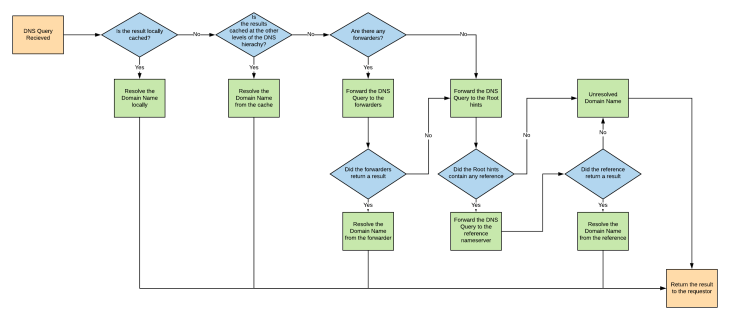 DNS forwarders and root hint flow Diagram