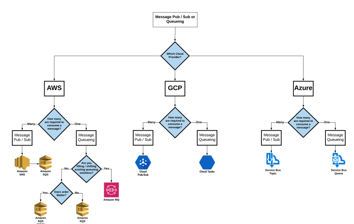 Messaging Pub / Sub & Queueing technology options