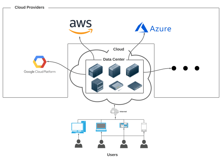 Cloud - Simplified Representation