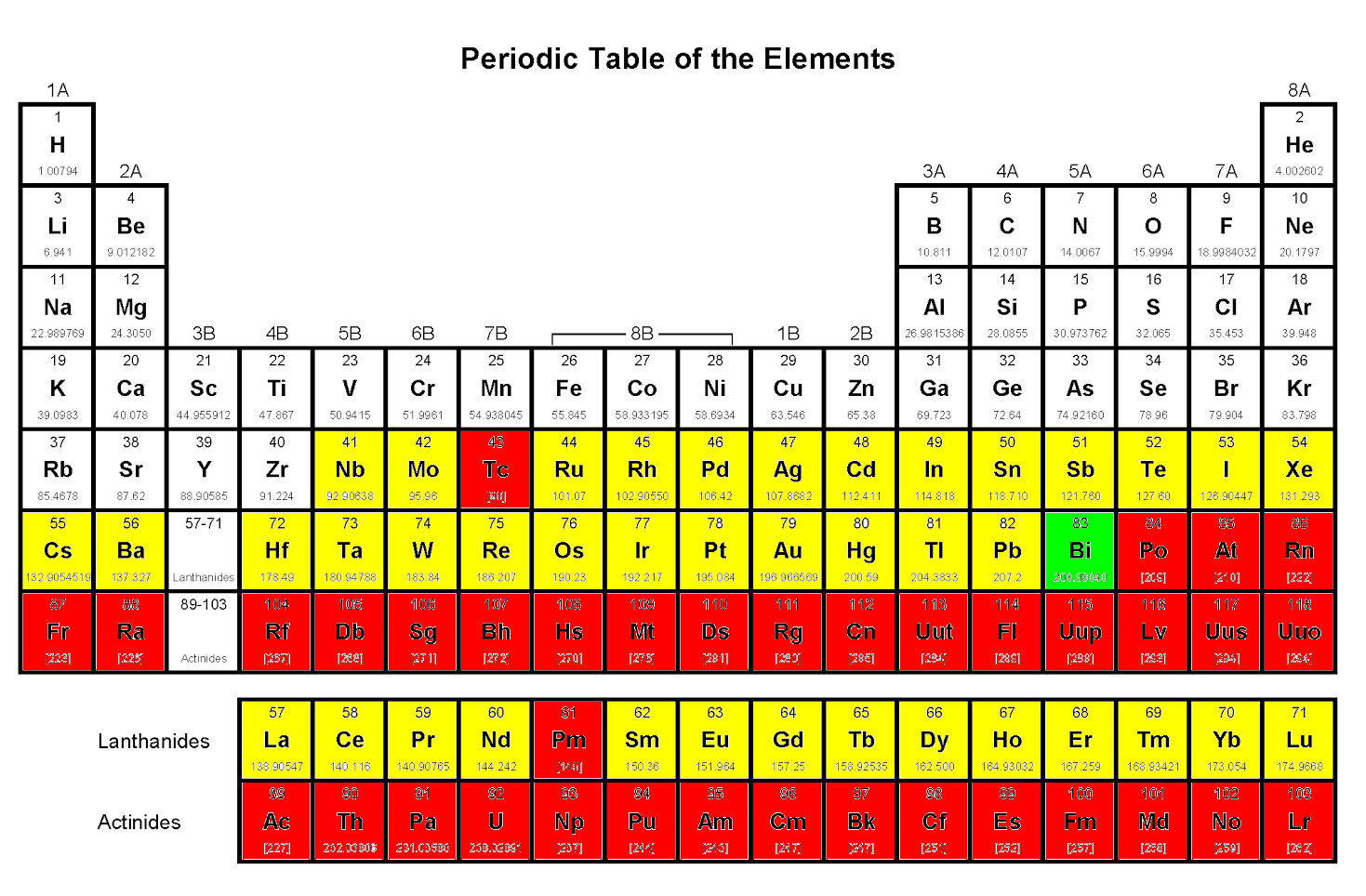 The Destabilized Element Bismuth Plus Others Which May