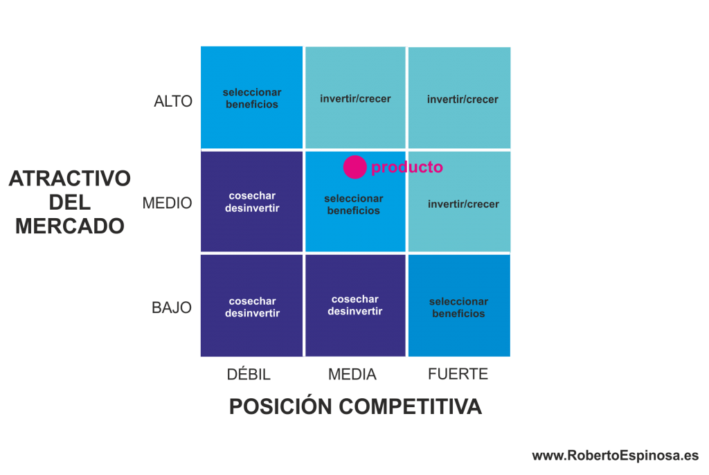 estrategias-de-marketing-Mckinsey
