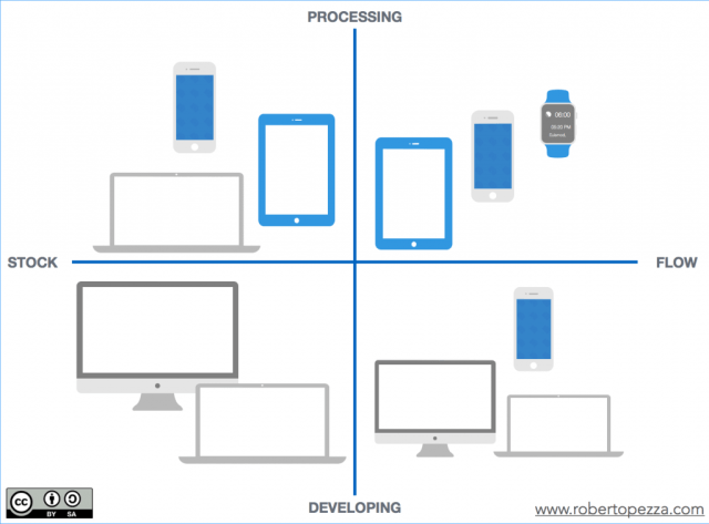 Digital Workplace - Device per il Knowledge Worker