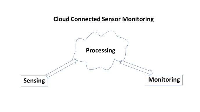 Remote monitored field locations need multiple parts to make the data transfer from sensor to cloud