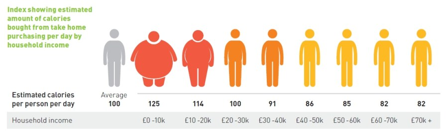 Kantar_ObesityvIncomeLevels_UK