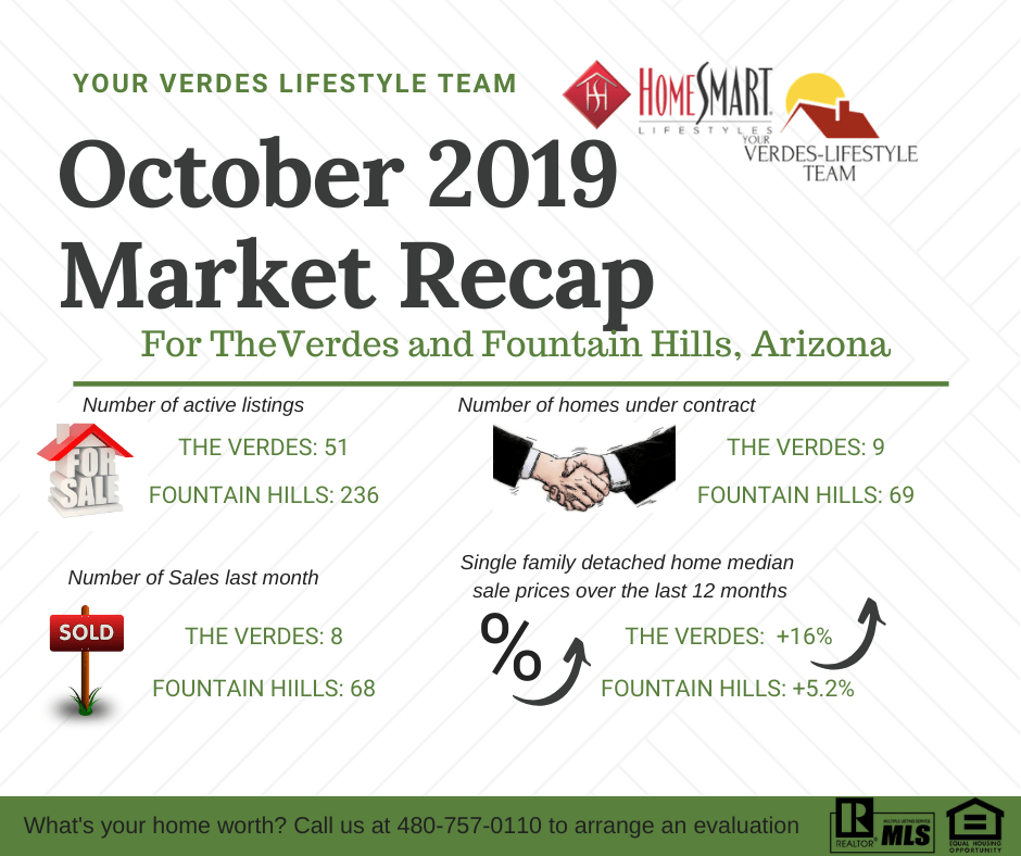 October market report for Fountain Hills and the Verdes