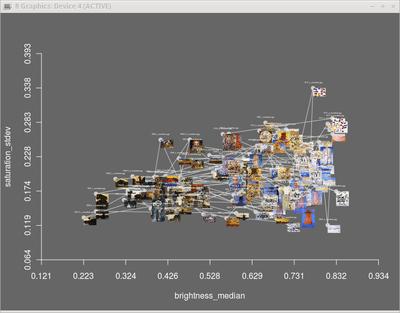 Mondrian Visualization