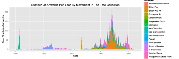 Movements Since 1800
