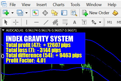 best forex index signals 2