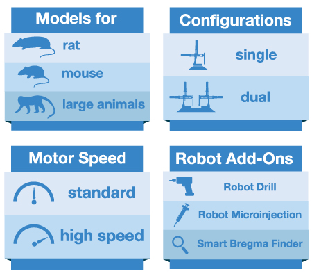 robot stereotaxic instrument rat brain atlas integration