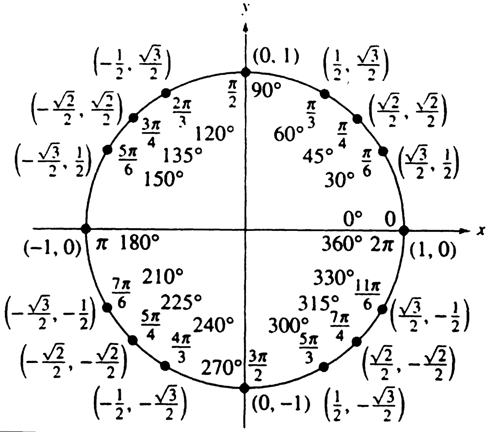 Why Trigonometry Confuses People