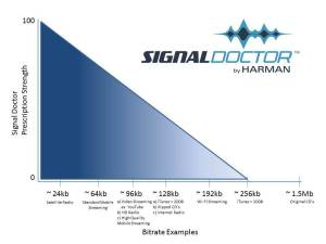 Signal_Doctor_Bitrate_Chart