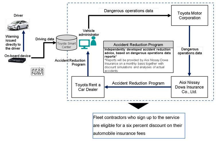 Toyota develops TransLog telematics service for fleet contractors